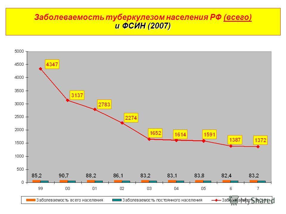 и ФСИН (2007) Заболеваемость туберкулезом населения РФ (всего) и ФСИН (2007)