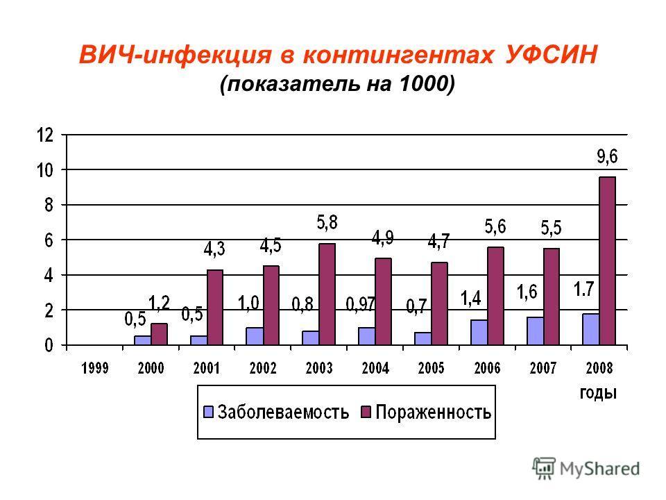 ВИЧ-инфекция в контингентах УФСИН (показатель на 1000)
