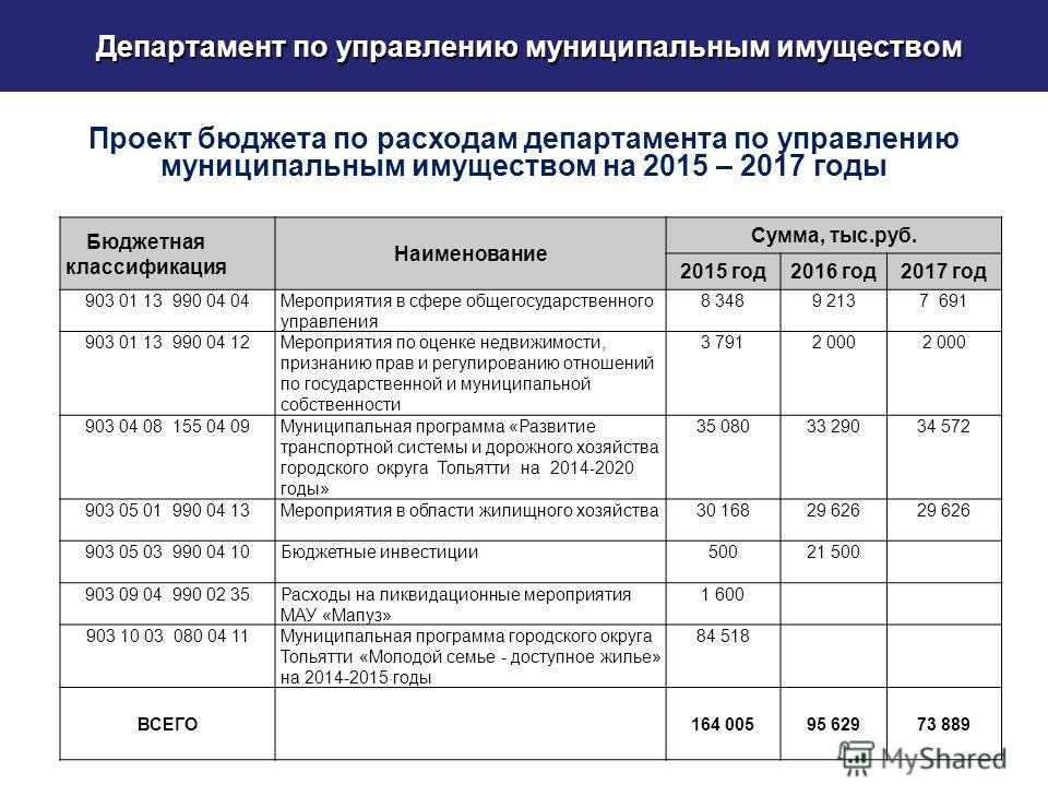 Департамент по управлению муниципальным имуществом Проект бюджета по расходам департамента по управлению муниципальным имуществом на 2015 – 2017 годы Бюджетная классификация Наименование Сумма, тыс.руб. 2015 год 2016 год 2017 год 903 01 13 990 04 04М