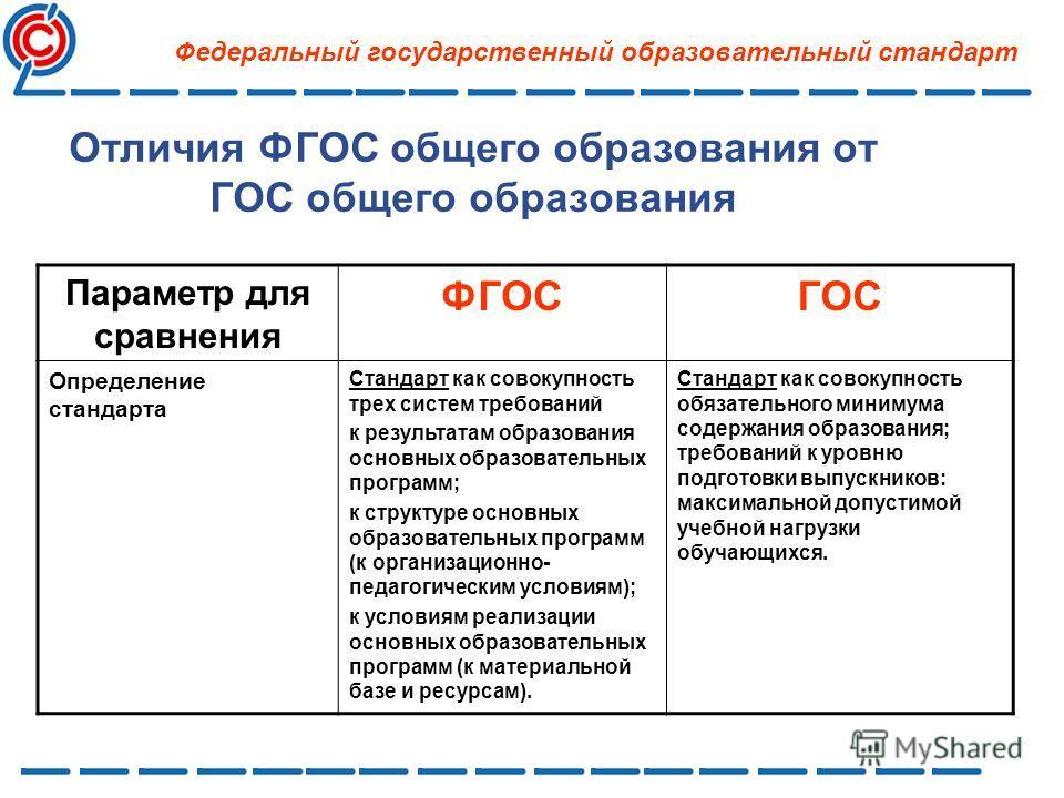 Отличия ФГОС общего образования от ГОС общего образования Параметр для сравнения ФГОСГОС Определение стандарта Стандарт как совокупность трех систем требований к результатам образования основных образовательных программ; к структуре основных образова