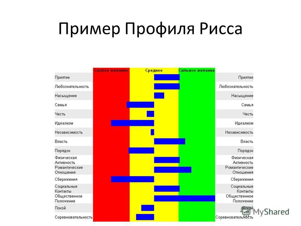 Пример Профиля Рисса