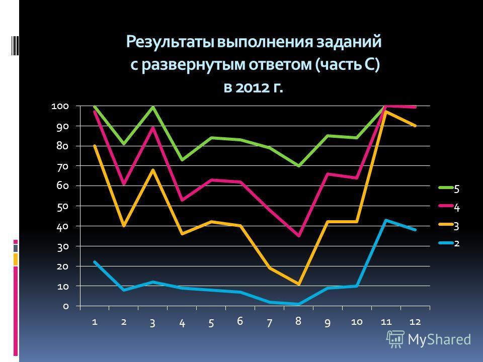 Результаты выполнения заданий с развернутым ответом (часть С) в 2012 г.