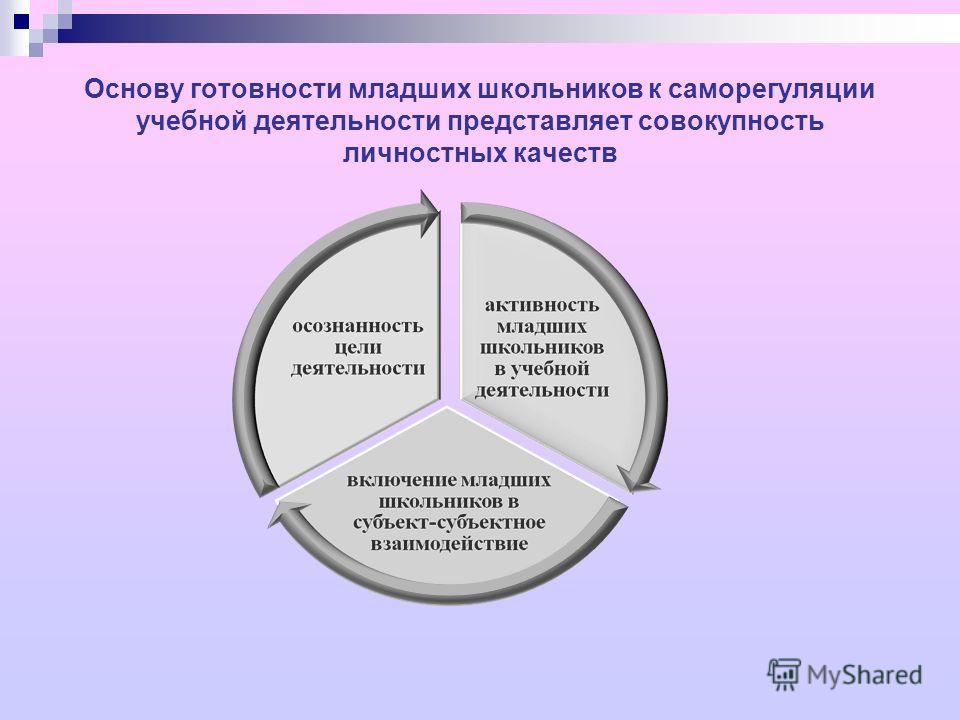 Основу готовности младших школьников к саморегуляции учебной деятельности представляет совокупность личностных качеств
