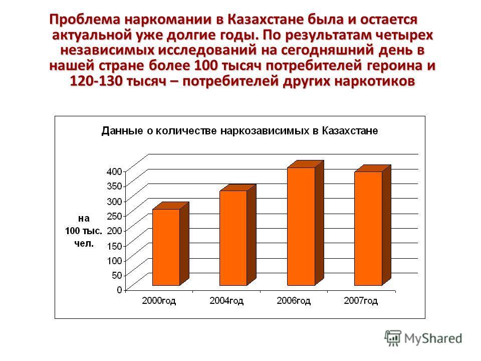Проблема наркомании в Казахстане была и остается актуальной уже долгие годы. По результатам четырех независимых исследований на сегодняшний день в нашей стране более 100 тысяч потребителей героина и 120-130 тысяч – потребителей других наркотиков