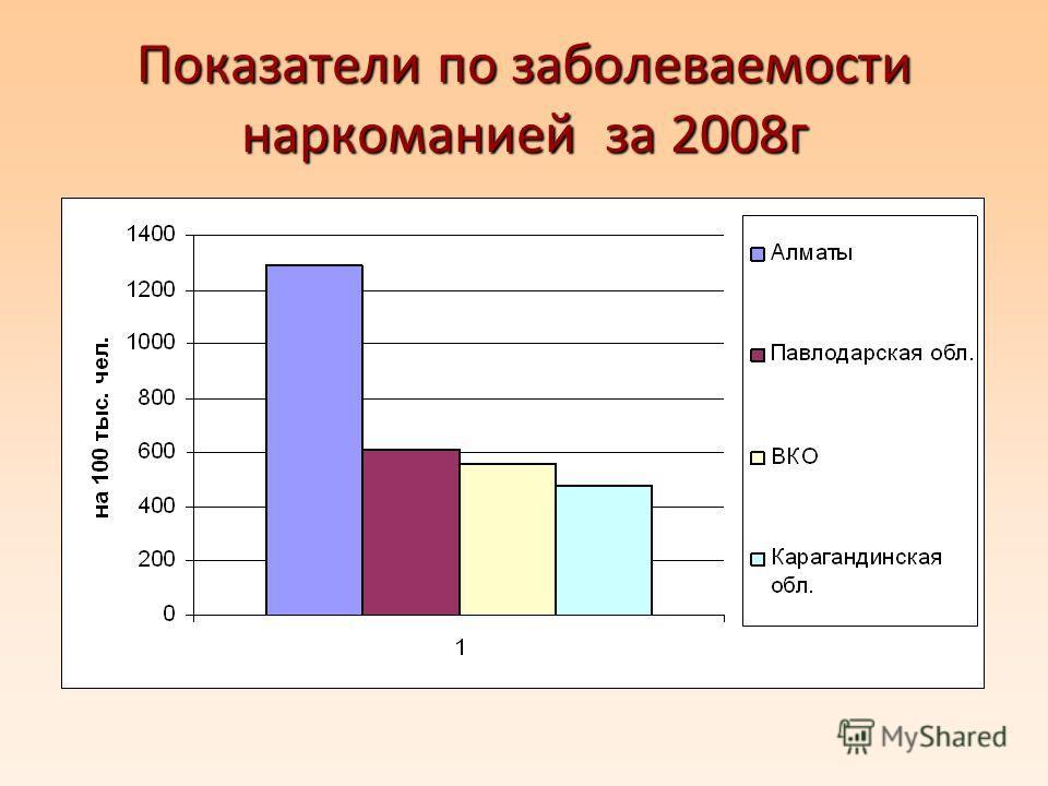 Показатели по заболеваемости наркоманией за 2008 г