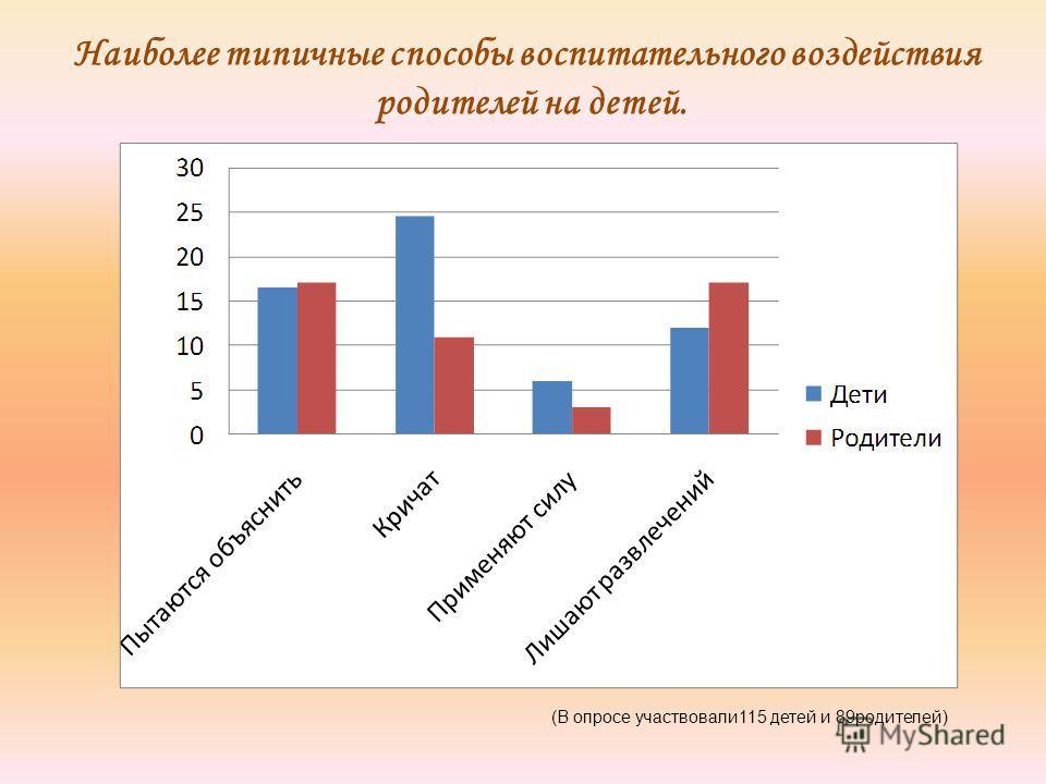 Наиболее типичные способы воспитательного воздействия родителей на детей. (В опросе участвовали 115 детей и 89 родителей)