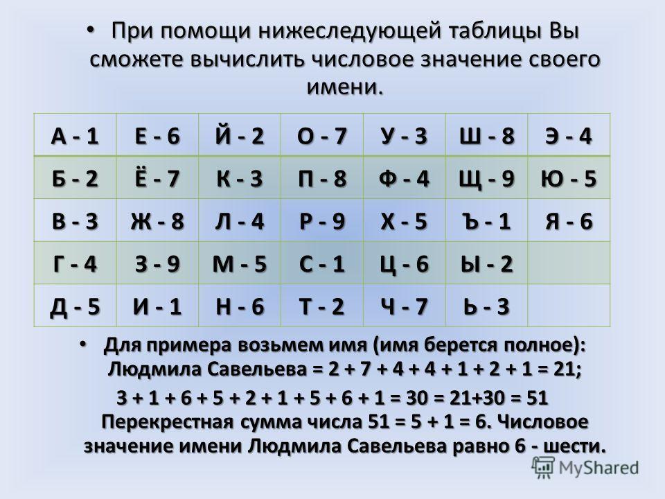 При помощи нижеследующей таблицы Вы сможете вычислить числовое значение своего имени. При помощи нижеследующей таблицы Вы сможете вычислить числовое значение своего имени. Для примера возьмем имя (имя берется полное): Людмила Савельева = 2 + 7 + 4 +