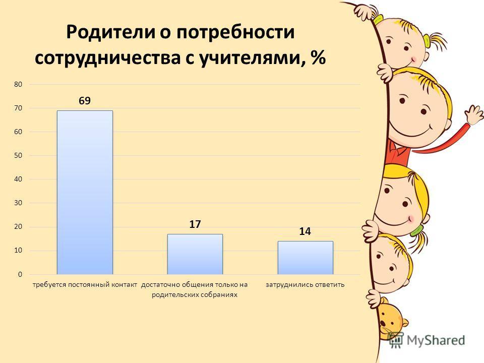 Родители о потребности сотрудничества с учителями, %