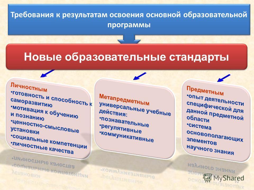 10 Требования к результатам освоения основной образовательной программы Новые образовательные стандарты