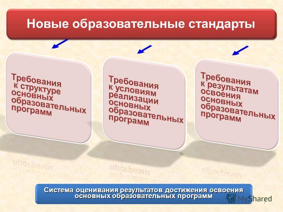 Новые образовательные стандарты 7 Система оценивания результатов достижения освоения основных образовательных программ Новые образовательные стандарты