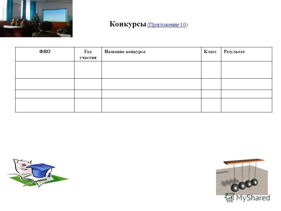 Конкурсы (Приложение 10) (Приложение 10 ФИОГод участия Название конкурса КлассРезультат