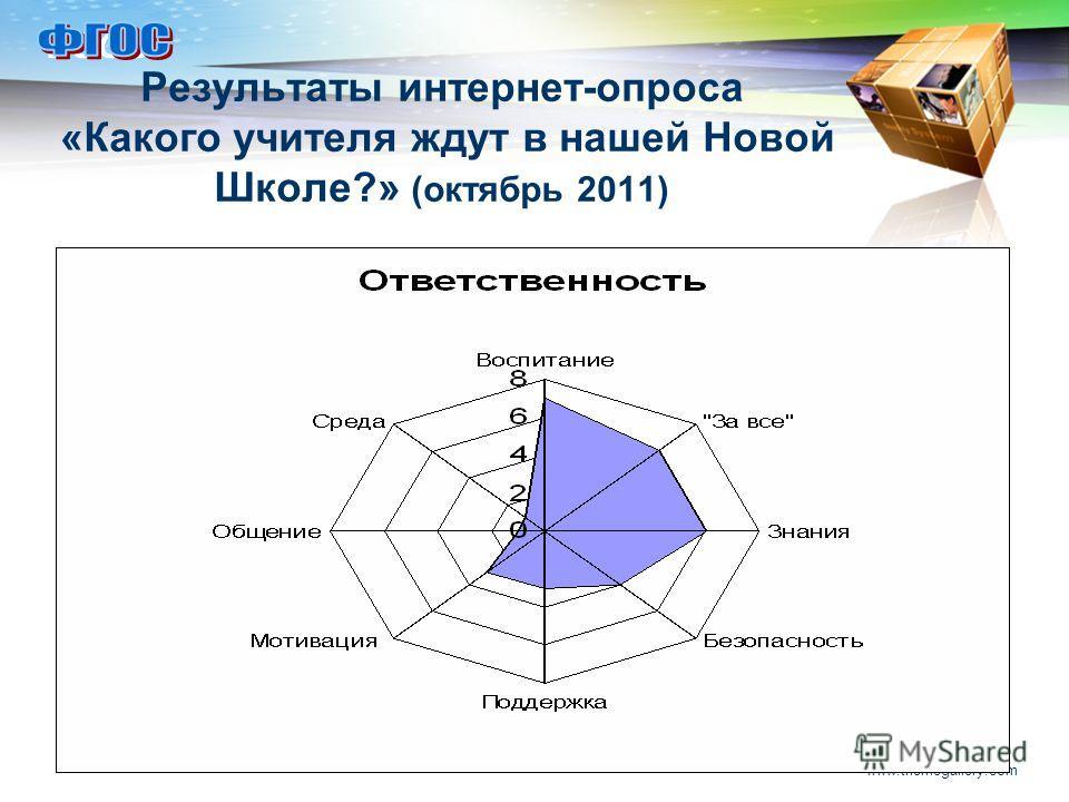 LOGO www.themegallery.com Результаты интернет-опроса «Какого учителя ждут в нашей Новой Школе?» (октябрь 2011)