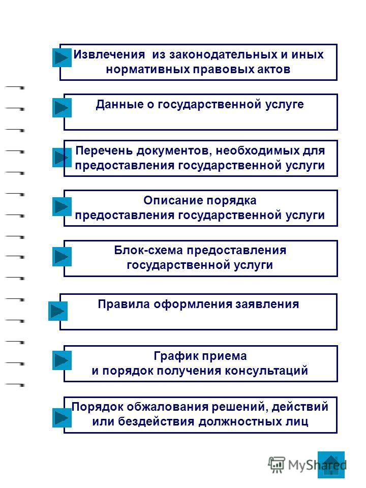 Извлечения из законодательных и иных нормативных правовых актов Данные о государственной услуге Описание порядка предоставления государственной услуги Блок-схема предоставления государственной услуги Перечень документов, необходимых для предоставлени