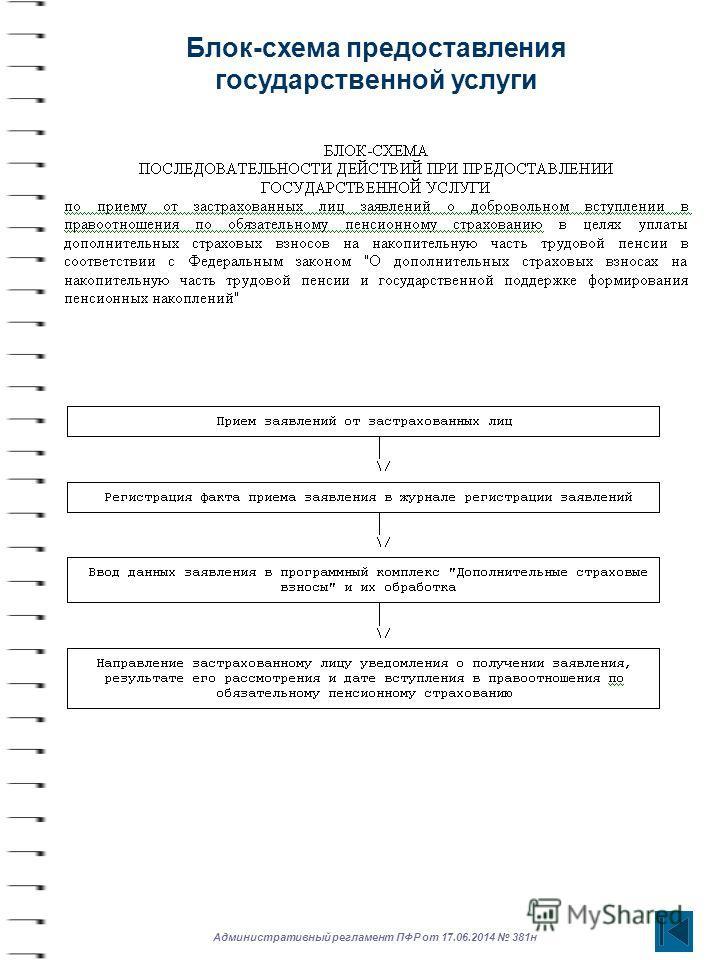 Административный регламент ПФР от 17.06.2014 381 н Блок-схема предоставления государственной услуги