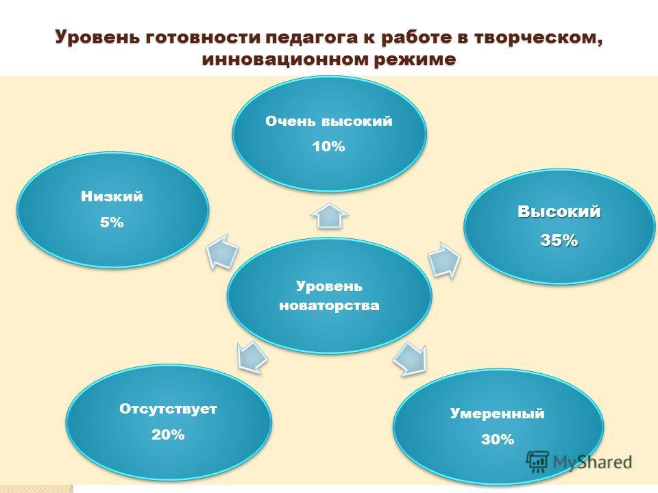 Уровень готовности педагога к работе в творческом, инновационном режиме Уровень новаторства Очень высокий 10% Высокий 35% Умеренный 30% Отсутствует 20% Низкий 5%