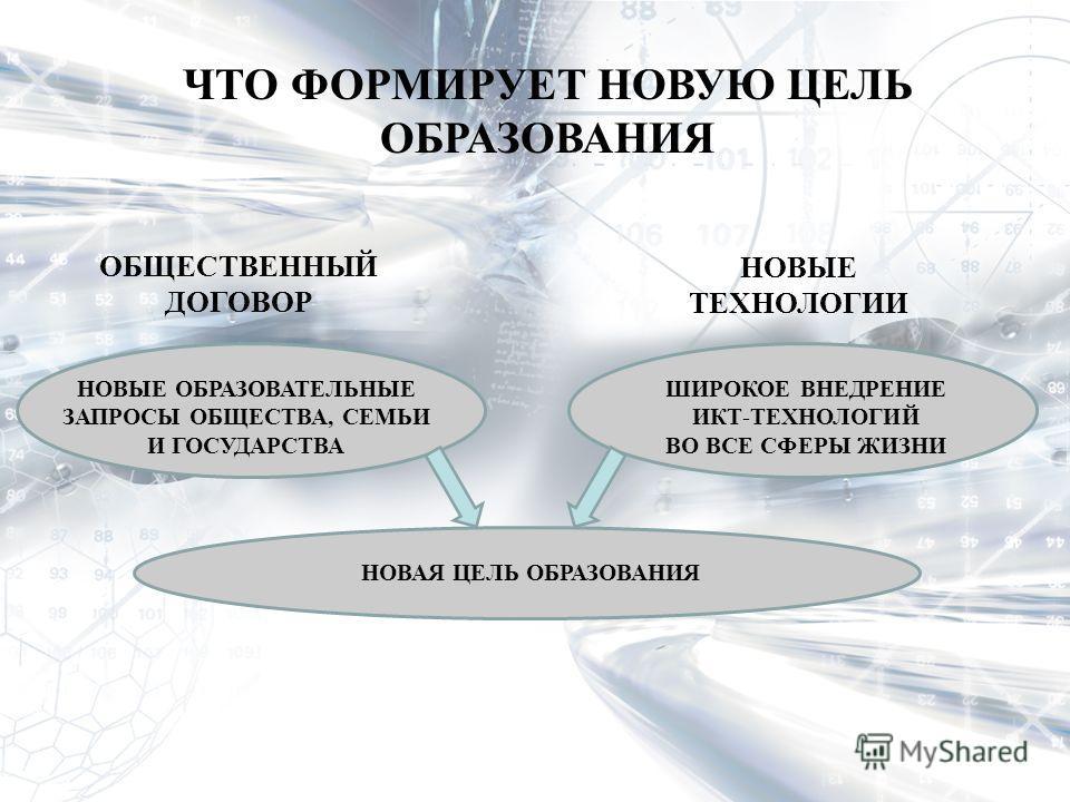 ЧТО ФОРМИРУЕТ НОВУЮ ЦЕЛЬ ОБРАЗОВАНИЯ НОВЫЕ ОБРАЗОВАТЕЛЬНЫЕ ЗАПРОСЫ ОБЩЕСТВА, СЕМЬИ И ГОСУДАРСТВА ШИРОКОЕ ВНЕДРЕНИЕ ИКТ-ТЕХНОЛОГИЙ ВО ВСЕ СФЕРЫ ЖИЗНИ ОБЩЕСТВЕННЫЙ ДОГОВОР НОВЫЕ ТЕХНОЛОГИИ НОВАЯ ЦЕЛЬ ОБРАЗОВАНИЯ