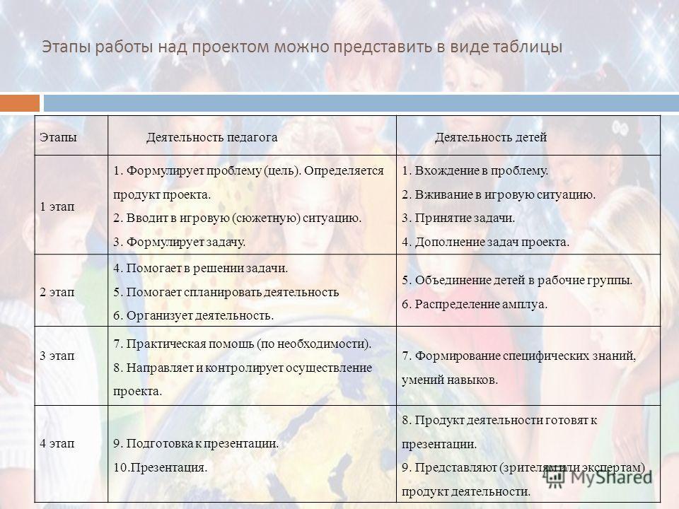 Этапы работы над проектом можно представить в виде таблицы Этапы Деятельность педагога Деятельность детей 1 этап 1. Формулирует проблему (цель). Определяется продукт проекта. 2. Вводит в игровую (сюжетную) ситуацию. 3. Формулирует задачу. 1. Вхождени