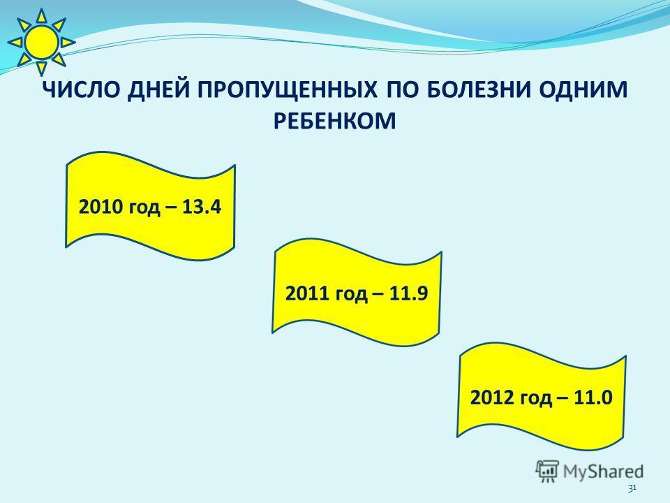 ЧИСЛО ДНЕЙ ПРОПУЩЕННЫХ ПО БОЛЕЗНИ ОДНИМ РЕБЕНКОМ 31 2010 год – 13.4