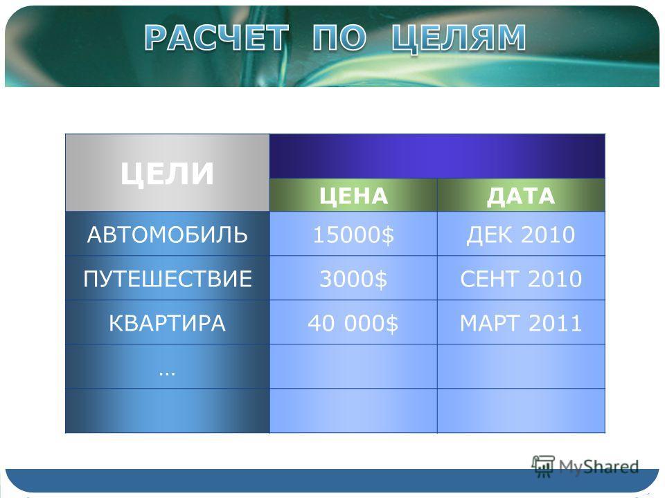 ЦЕЛИ ЦЕНАДАТА АВТОМОБИЛЬ15000$ДЕК 2010 ПУТЕШЕСТВИЕ3000$СЕНТ 2010 КВАРТИРА40 000$МАРТ 2011 …