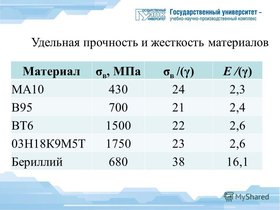 Удельная прочность и жесткость материалов Материалσ в, МПаσ в /(γ)E /(γ) МА10430242,3 В95700212,4 ВТ61500222,6 03Н18К9М5Т1750232,6 Бериллий 6803816,1