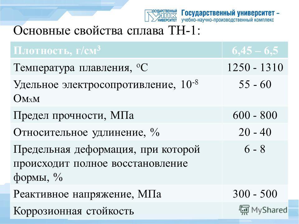 Основные свойства сплава ТН-1: Плотность, г/см 3 6,45 – 6,5 Температура плавления, о С1250 - 1310 Удельное электросопротивление, 10 -8 Ом х м 55 - 60 Предел прочности, МПа 600 - 800 Относительное удлинение, %20 - 40 Предельная деформация, при которой
