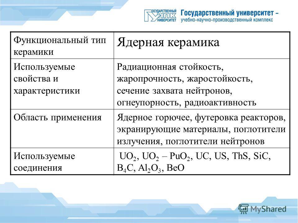 Функциональный тип керамики Ядерная керамика Используемые свойства и характеристики Радиационная стойкость, жаропрочность, жаростойкость, сечение захвата нейтронов, огнеупорность, радиоактивность Область применения Ядерное горючее, футеровка реакторо