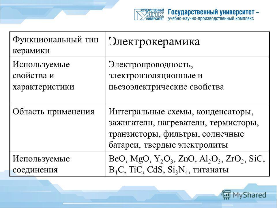 Функциональный тип керамики Электрокерамика Используемые свойства и характеристики Электропроводность, электроизоляционные и пьезоэлектрические свойства Область применения Интегральные схемы, конденсаторы, зажигатели, нагреватели, термисторы, транзис