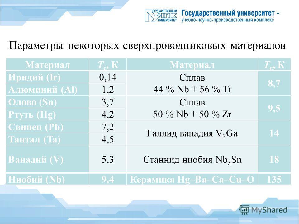 МатериалT с, КМатериалT с, К Иридий (Ir)0,14 Сплав 44 % Nb + 56 % Ti 8,7 Алюминий (Al)1,2 Олово (Sn)3,7 Сплав 50 % Nb + 50 % Zr 9,5 Ртуть (Hg)4,2 Свинец (Pb)7,2 Галлид ванадия V 3 Ga14 Тантал (Ta)4,5 Ванадий (V)5,3Станнид ниобия Nb 3 Sn18 Ниобий (Nb)