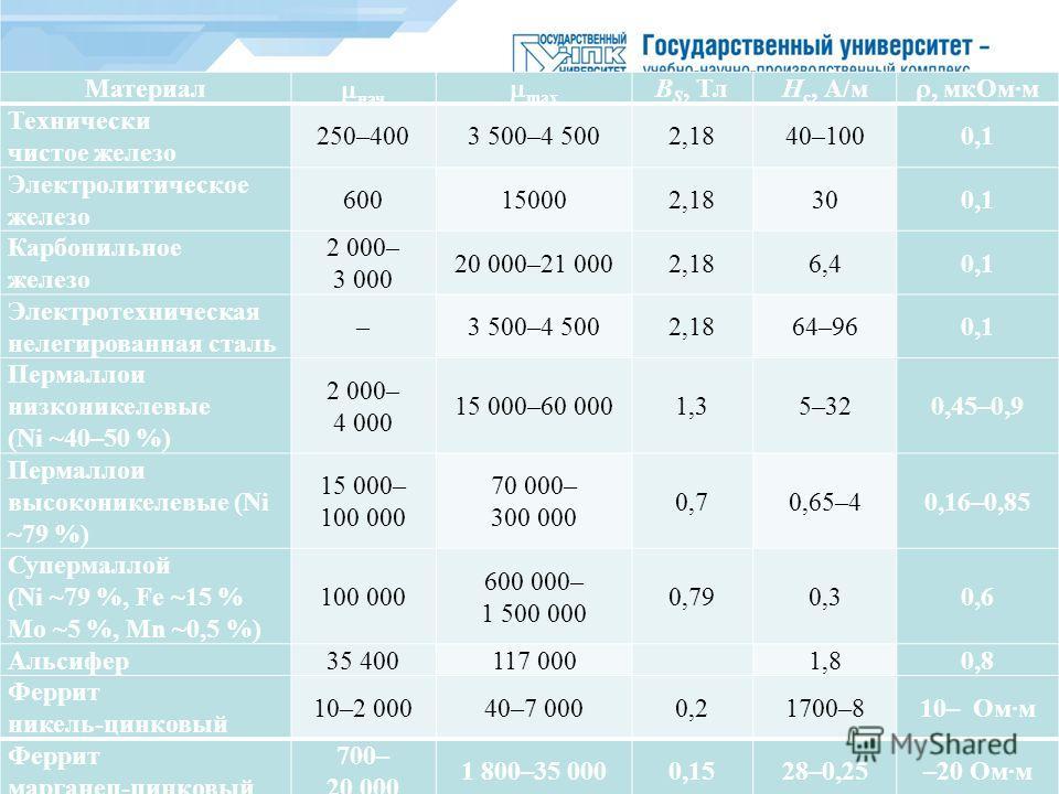 Материал нач max B S, ТлH c, А/м, мк Омм Технически чистое железо 250–4003 500–4 5002,1840–1000,1 Электролитическое железо 600150002,18300,1 Карбонильное железо 2 000– 3 000 20 000–21 0002,186,40,1 Электротехническая нелегированная сталь –3 500–4 500