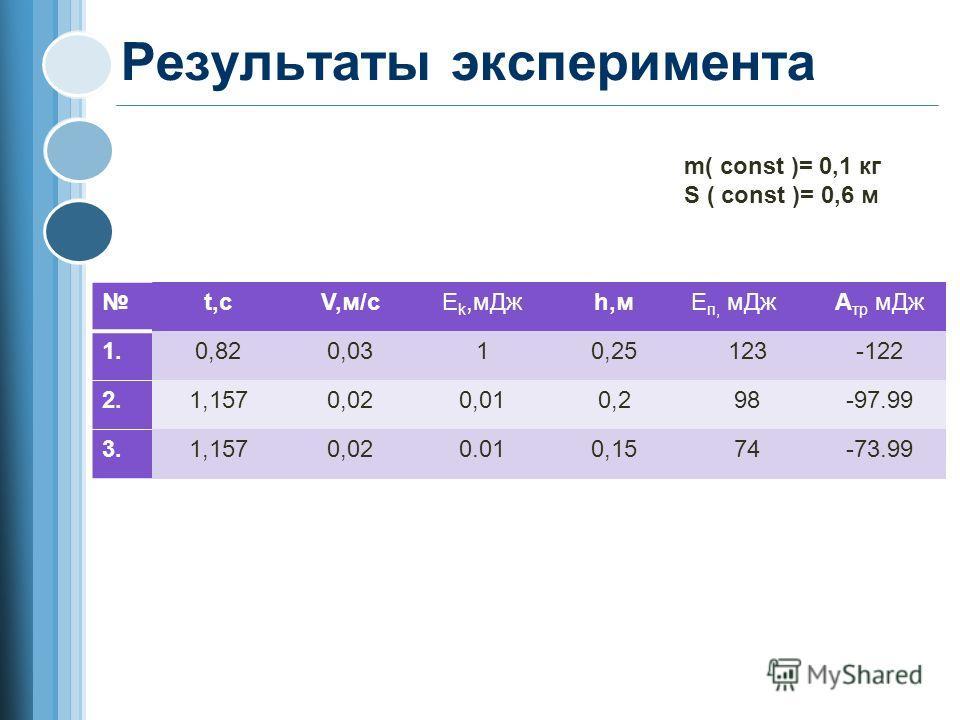 Результаты эксперимента t,сV,м/сЕ k,м Джh,мЕ п, м ДжА тр м Дж 1.0,820,0310,25123-122 2.1,1570,020,010,298-97.99 3.1,1570,020.010,1574-73.99 m( const )= 0,1 кг S ( const )= 0,6 м
