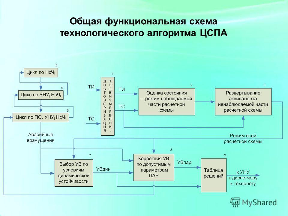 Общая функциональная схема технологического алгоритма ЦСПА