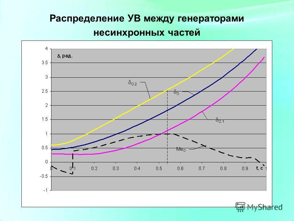 О.2 О.1 О Me O Распределение УВ между генераторами несинхронных частей