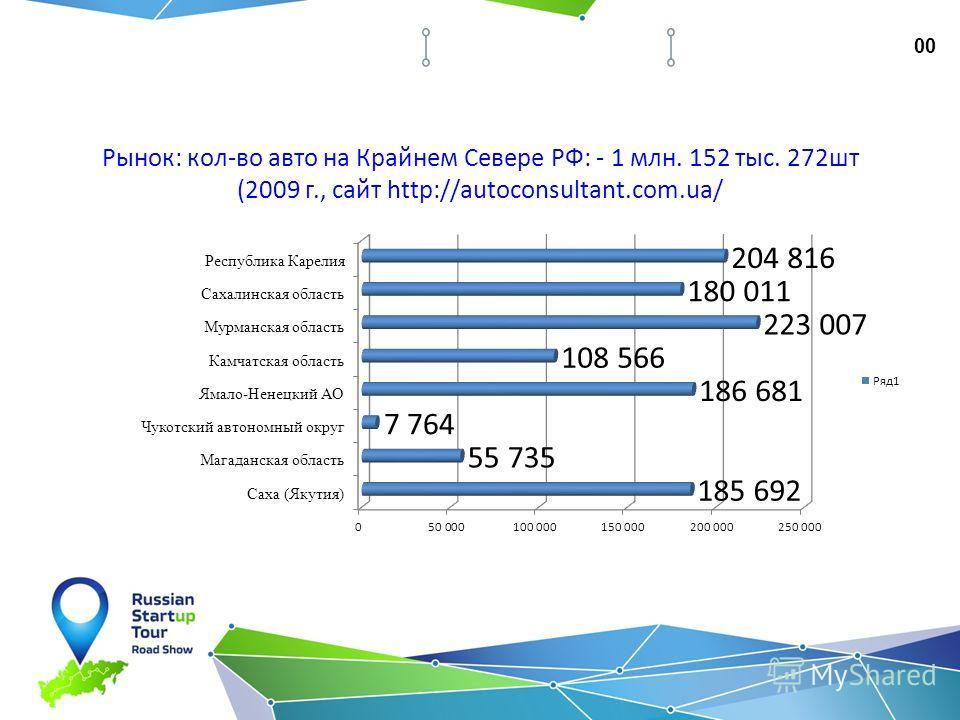 Рынок: кол-во авто на Крайнем Севере РФ: - 1 млн. 152 тыс. 272 шт (2009 г., сайт http://autoconsultant.com.ua/ 00