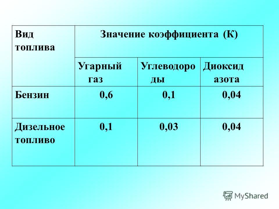 Вид топлива Значение коэффициента (К) Угарный газ Углеводоро ды Диоксид азота Бензин 0,60,10,04 Дизельное топливо 0,10,030,04