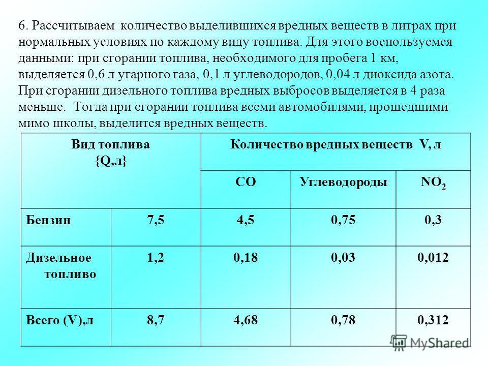 6. Рассчитываем количество выделившихся вредных веществ в литрах при нормальных условиях по каждому виду топлива. Для этого воспользуемся данными: при сгорании топлива, необходимого для пробега 1 км, выделяется 0,6 л угарного газа, 0,1 л углеводородо