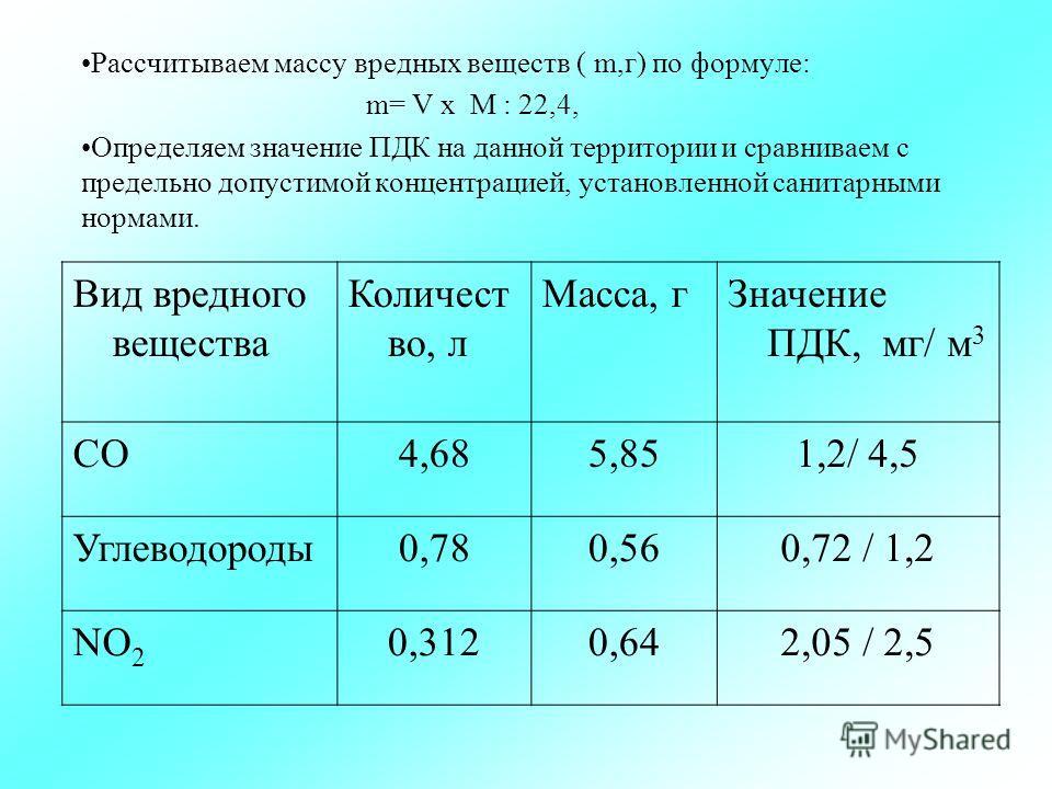 Рассчитываем массу вредных веществ ( m,г) по формуле: m= V х М : 22,4, Определяем значение ПДК на данной территории и сравниваем с предельно допустимой концентрацией, установленной санитарными нормами. Вид вредного вещества Количест во, л Масса, г Зн