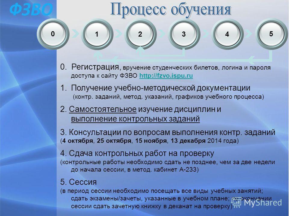 1234 0. Регистрация, вручение студенческих билетов, логина и пароля доступа к сайту ФЗВО http://fzvo.ispu.ruhttp://fzvo.ispu.ru 1.Получение учебно-методической документации (контр. заданий, метод. указаний, графиков учебного процесса) 2. Самостоятель