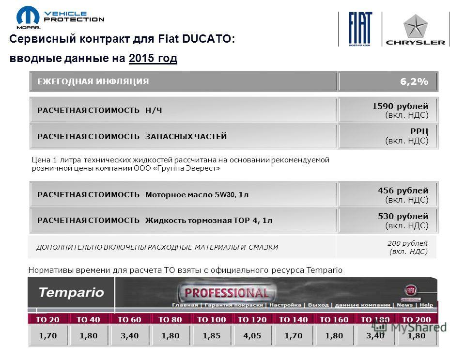 Сервисный контракт для Fiat DUCATO: вводные данные на 2015 год РАСЧЕТНАЯ СТОИМОСТЬ Н/Ч 1590 рублей (вкл. НДС) РАСЧЕТНАЯ СТОИМОСТЬ ЗАПАСНЫХ ЧАСТЕЙ РРЦ (вкл. НДС) ТО 20ТО 40ТО 60ТО 80ТО 100ТО 120ТО 140ТО 160ТО 180ТО 200 1,701,803,401,801,854,051,701,80
