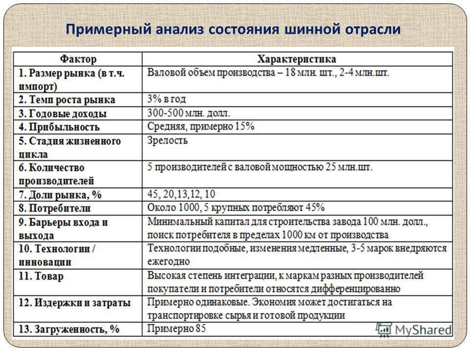 Примерный анализ состояния шинной отрасли