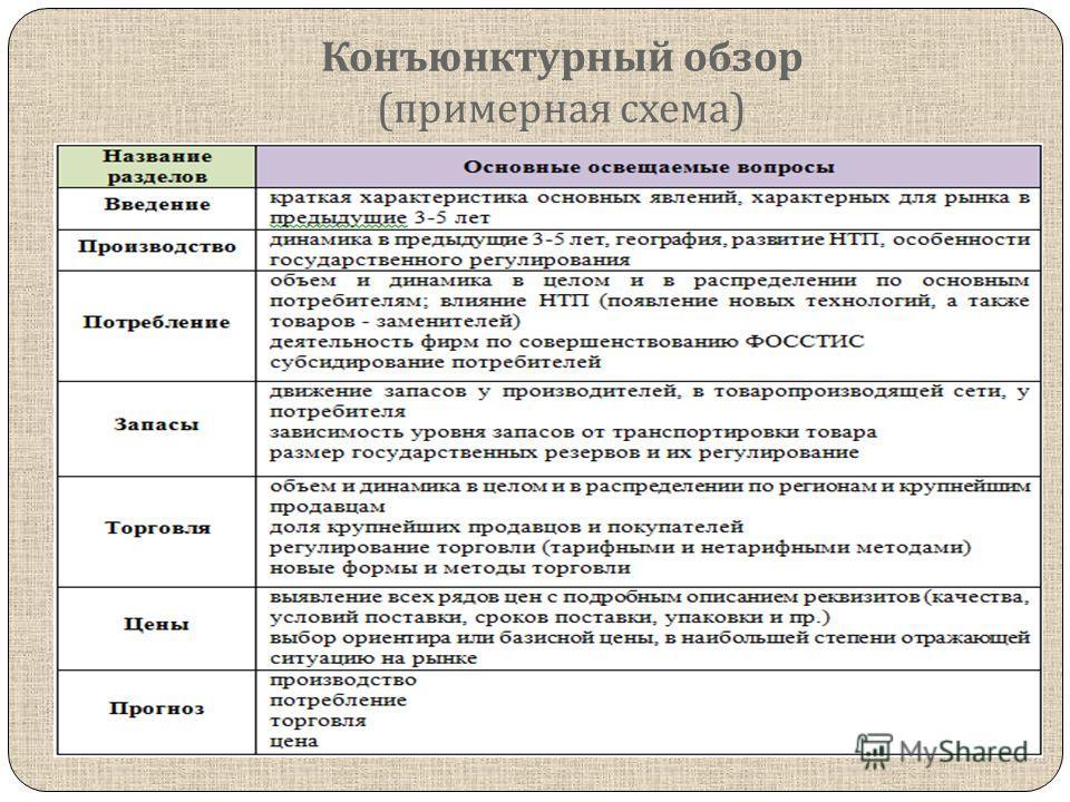 Конъюнктурный обзор ( примерная схема )
