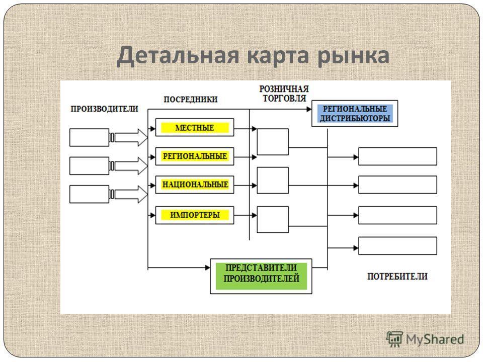 Детальная карта рынка