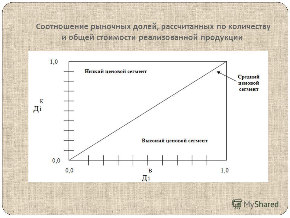 Соотношение рыночных долей, рассчитанных по количеству и общей стоимости реализованной продукции