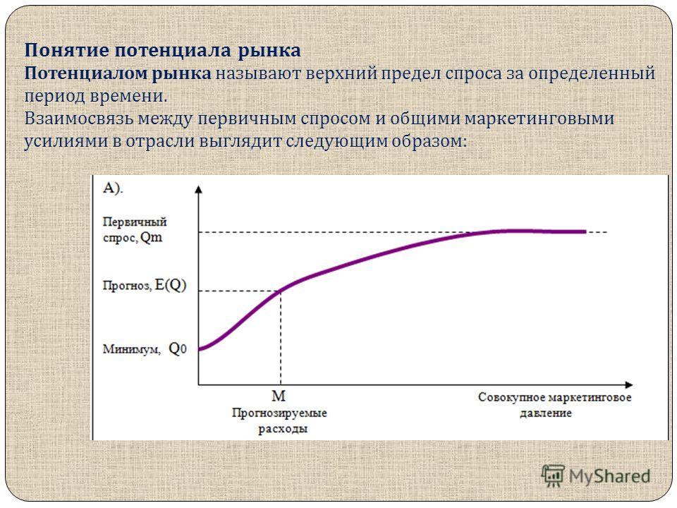 Понятие потенциала рынка Потенциалом рынка называют верхний предел спроса за определенный период времени. Взаимосвязь между первичным спросом и общими маркетинговыми усилиями в отрасли выглядит следующим образом :