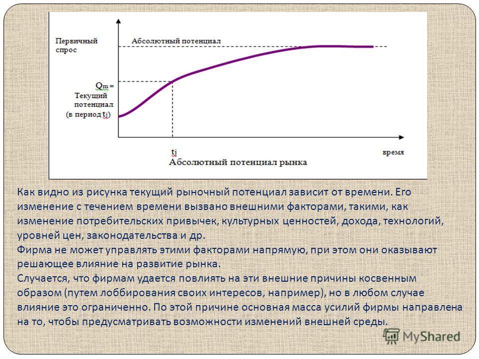 Как видно из рисунка текущий рыночный потенциал зависит от времени. Его изменение с течением времени вызвано внешними факторами, такими, как изменение потребительских привычек, культурных ценностей, дохода, технологий, уровней цен, законодательства и