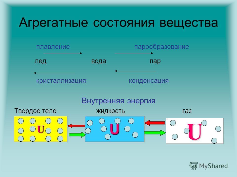 Агрегатные состояния вещества плавление парообразование лед вода пар кристаллизация конденсация Внутренняя энергия Твердое тело жидкость газ UU U