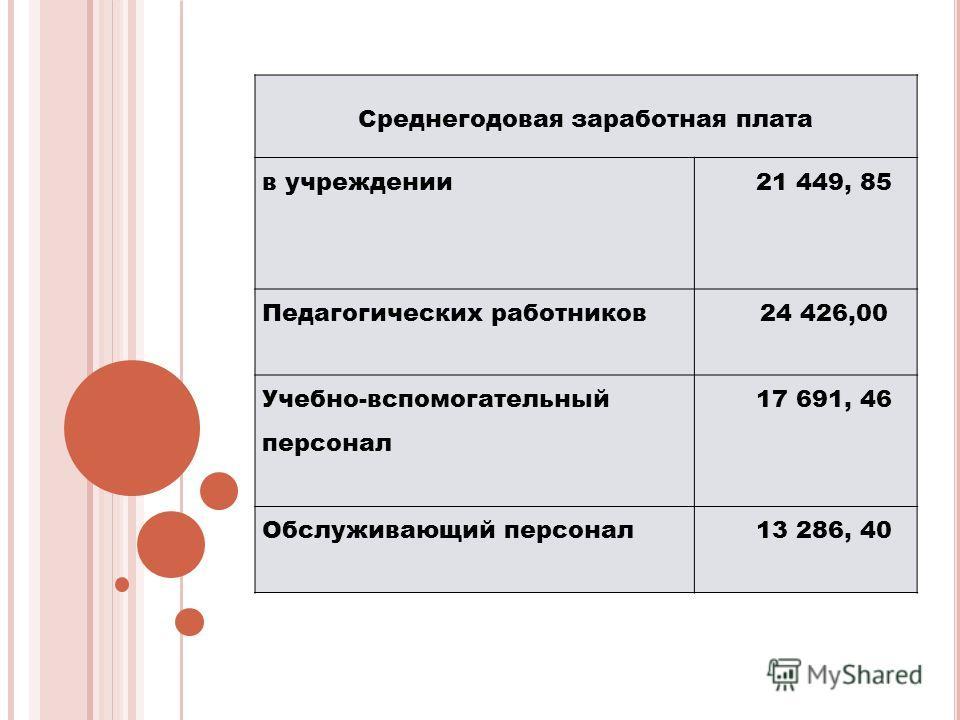 Среднегодовая заработная плата в учреждении 21 449, 85 Педагогических работников24 426,00 Учебно-вспомогательный персонал 17 691, 46 Обслуживающий персонал13 286, 40