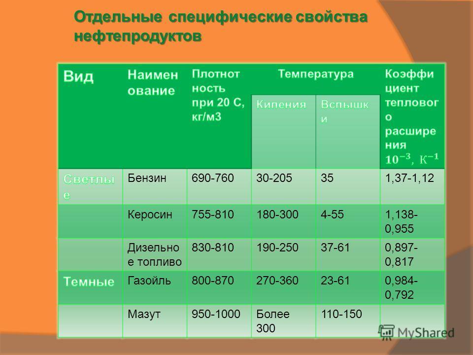 Бензин690-76030-205351,37-1,12 Керосин755-810180-3004-551,138- 0,955 Дизельно е топливо 830-810190-25037-610,897- 0,817 Газойль800-870270-36023-610,984- 0,792 Мазут950-1000Более 300 110-150 Отдельные специфические свойства нефтепродуктов