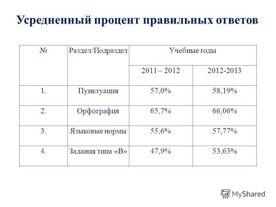 Усредненный процент правильных ответов Раздел/ПодразделУчебные годы 2011 – 20122012-2013 1.Пунктуация57,0%58,19% 2.Орфография65,7%66,06% 3.Языковые нормы55,6%57,77% 4.Задания типа «В»47,9%53,63%
