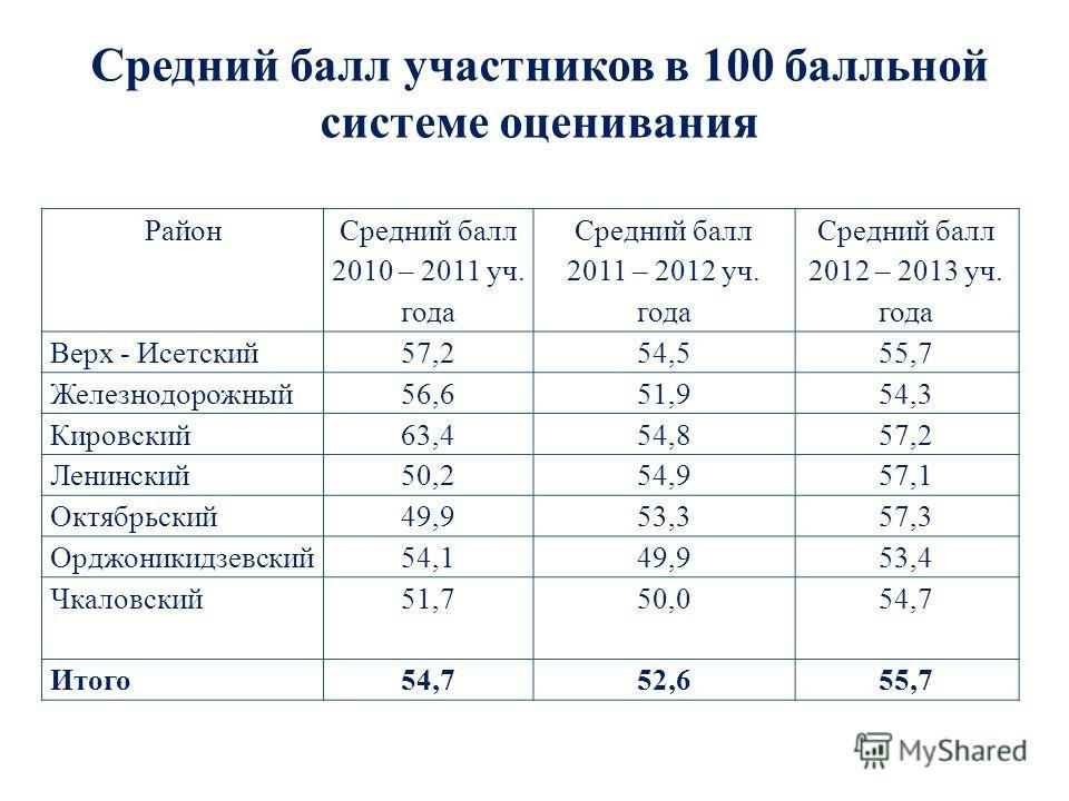 Средний балл участников в 100 балльной системе оценивания Район Средний балл 2010 – 2011 уч. года Средний балл 2011 – 2012 уч. года Средний балл 2012 – 2013 уч. года Верх - Исетский57,254,555,7 Железнодорожный56,651,954,3 Кировский63,454,857,2 Ленинс