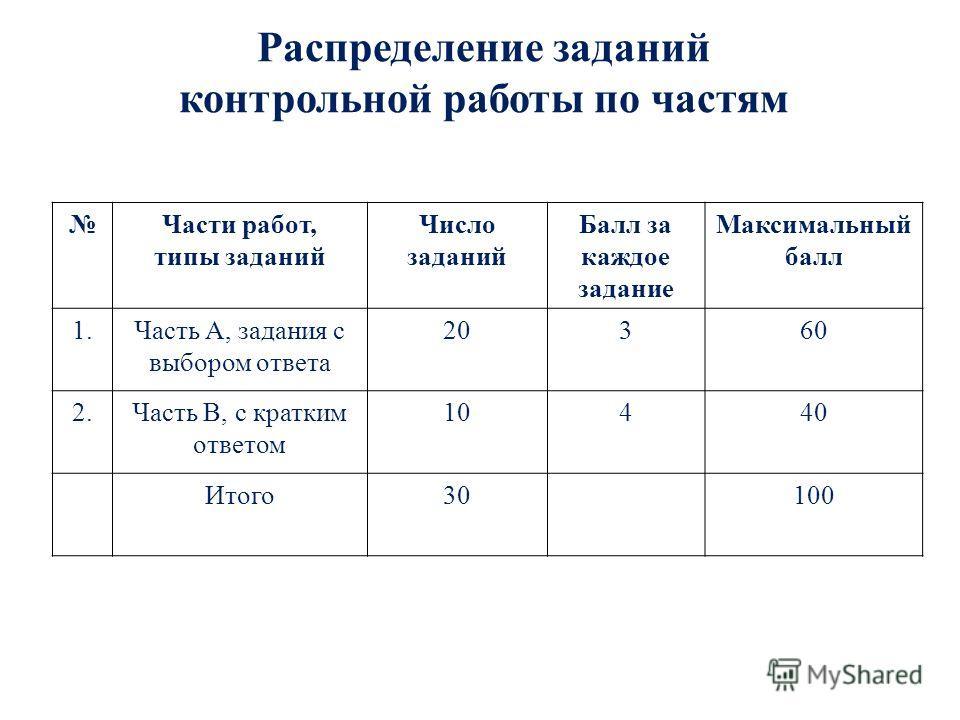 Распределение заданий контрольной работы по частям Части работ, типы заданий Число заданий Балл за каждое задание Максимальный балл 1.Часть А, задания с выбором ответа 20360 2.Часть В, с кратким ответом 10440 Итого30100